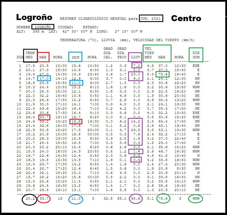 Datos Estación meteorológica Logroño centro. Junio Meteosojuela