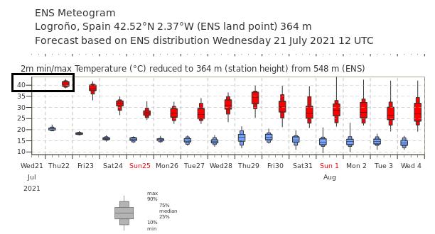 Ensembles de Temperaturas Máximas ECMWF. Meteosojuela