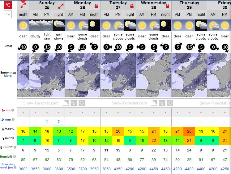 Previsiones tiempo montaña