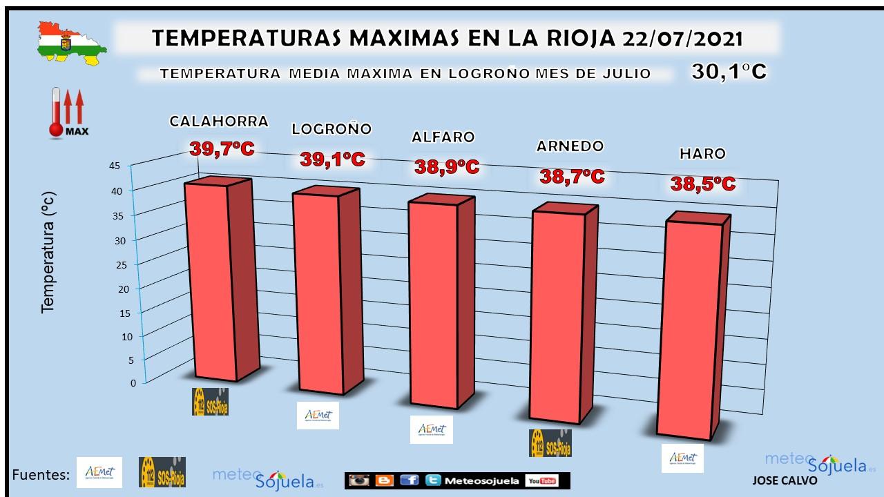 Temperaturas Máximas La Rioja 22 de Julio. Meteosojuela