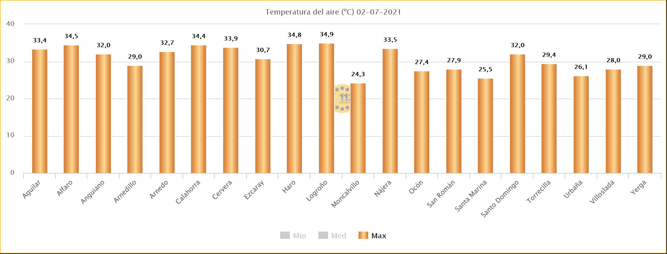 Temperaturas Máxmas 02 de Julio Estaciones SOS Rioja