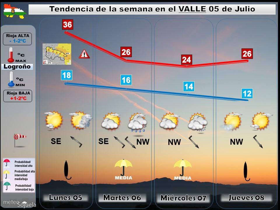 Tendencia del tiempo en La Rioja 05 07 Meteosojuela La Rioja. Jose Calvo