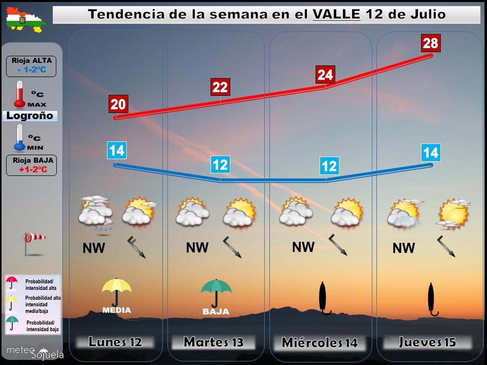Tendencia del tiempo en La Rioja 12 07 Meteosojuela La Rioja. Jose Calvo