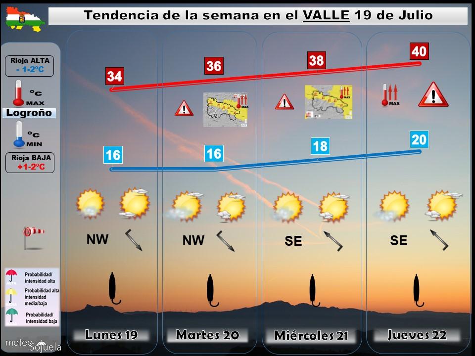 Tendencia del tiempo en La Rioja 19 07 Meteosojuela La Rioja. Jose Calvo