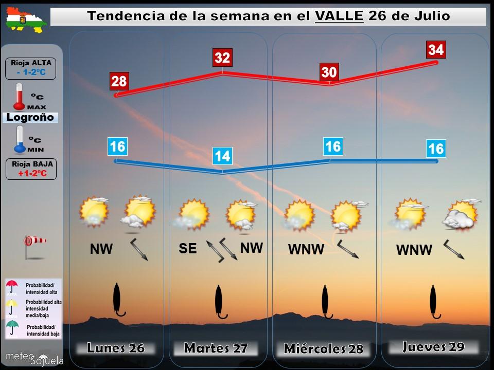 Tendencia del tiempo en La Rioja 26 07 Meteosojuela La Rioja. Jose Calvo