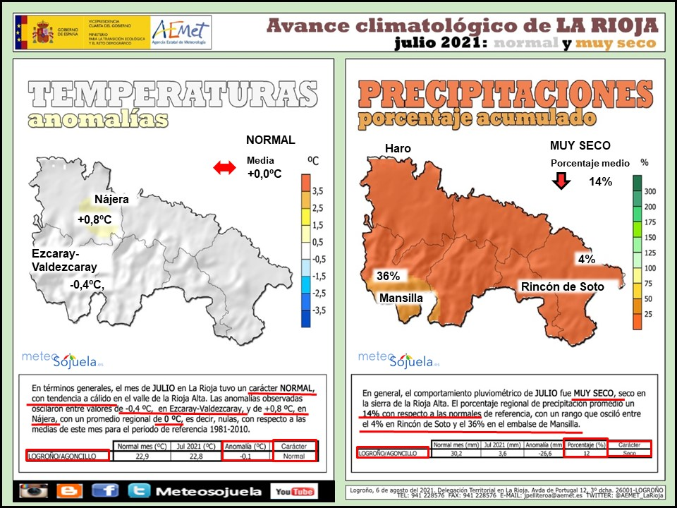 Avance Climatológico Julio 2021. AEMET. Meteosojuela