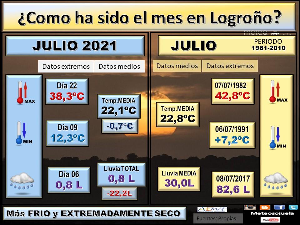 Datos Comparativos Julio 2021 Logroño. Meteosojuela