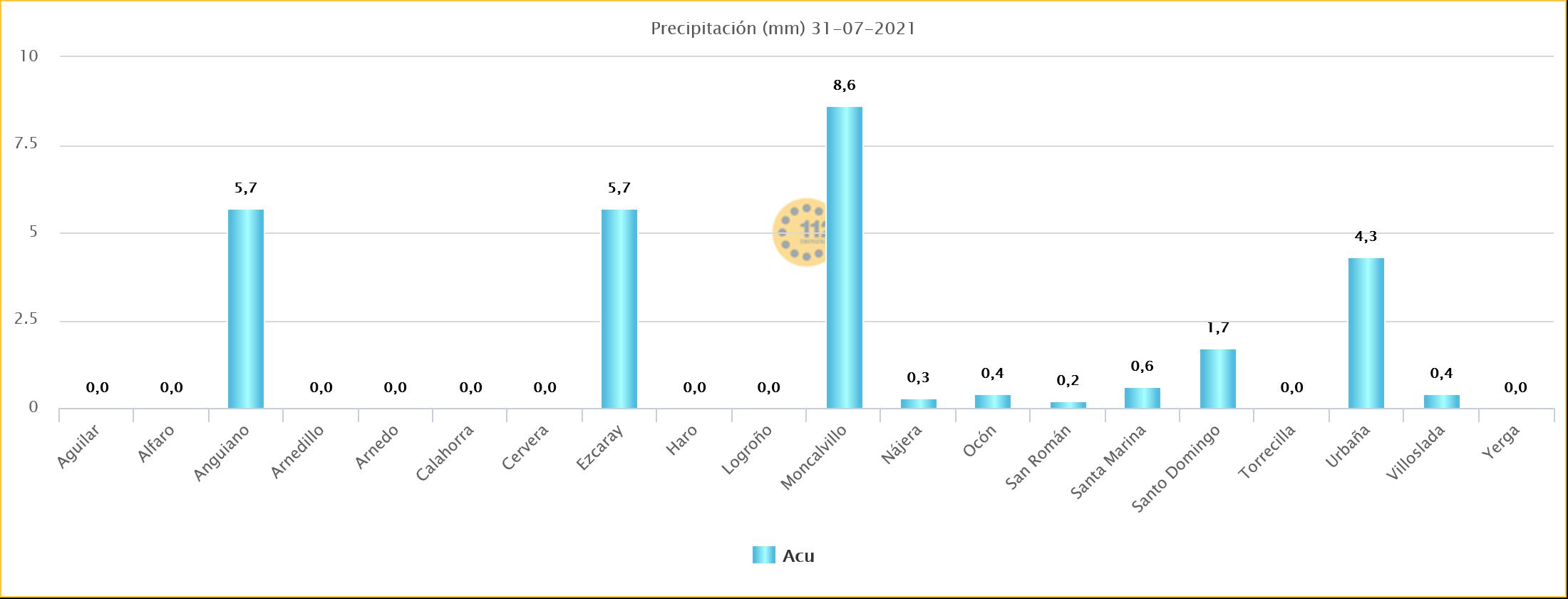 Datos de Precipitación Estaciones de SOS Rioja