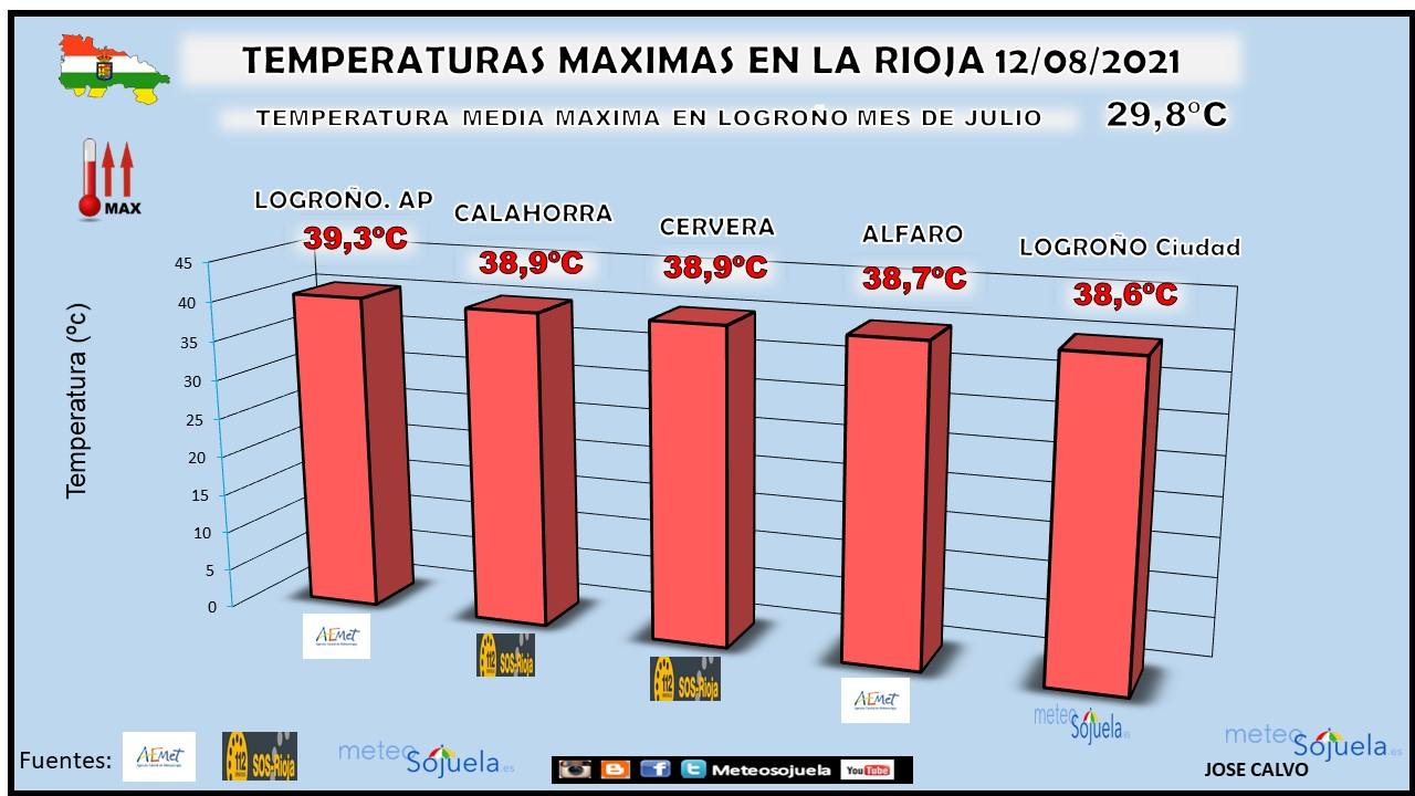 Temperaturas Máximas La Rioja 1208 Meteosojuela