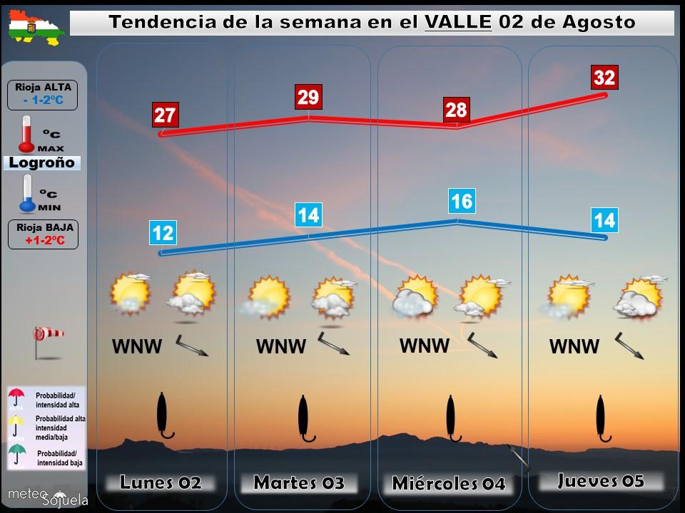 Tendencia del tiempo en La Rioja 02 08 Meteosojuela La Rioja. Jose Calvo
