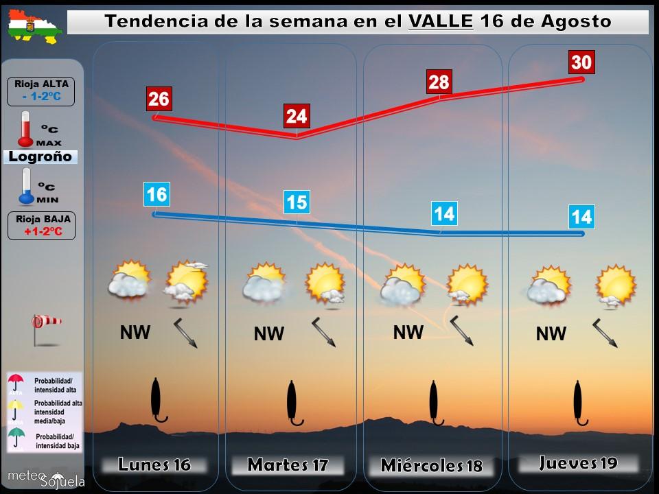 Tendencia del tiempo en La Rioja 16 08 Meteosojuela La Rioja. Jose Calvo