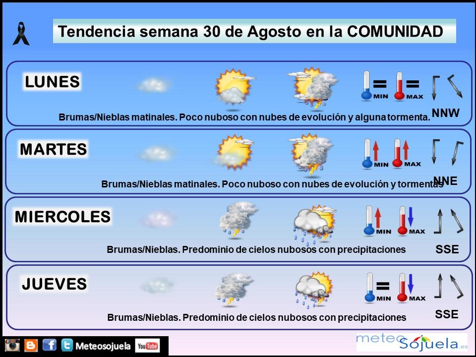 Tendencia del tiempo en La Rioja 30 08 Meteosojuela La Rioja. Jose Calvo