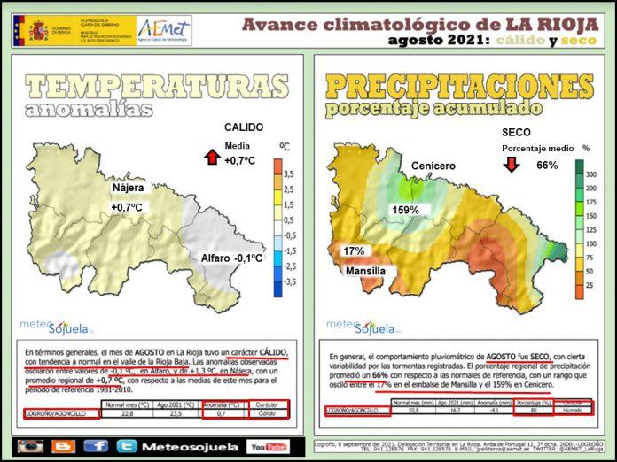 Avance Climatológico Agosto 2021. AEMET. Meteosojuela