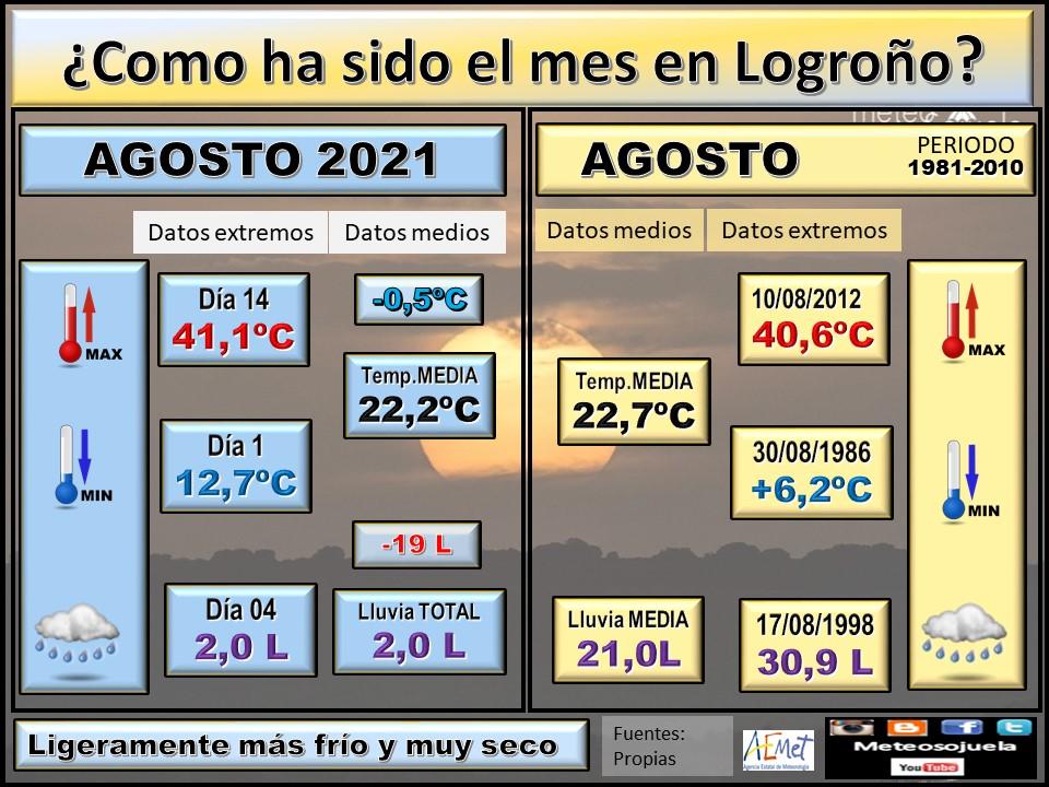 Datos Comparativos Agosto 2021 Logroño. Meteosojuela