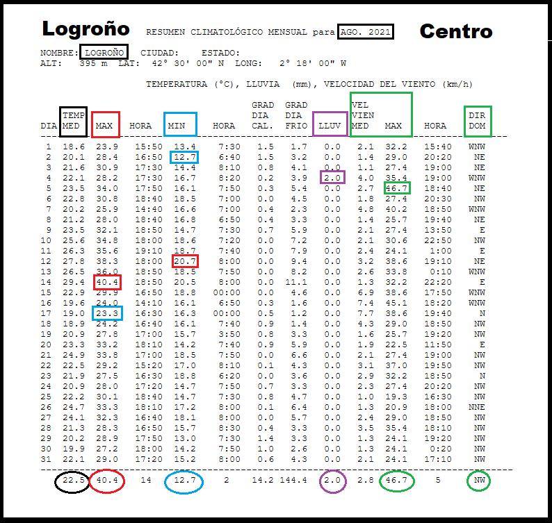 Datos Estación meteorológica Logroño Centro. Agosto Meteosojuela