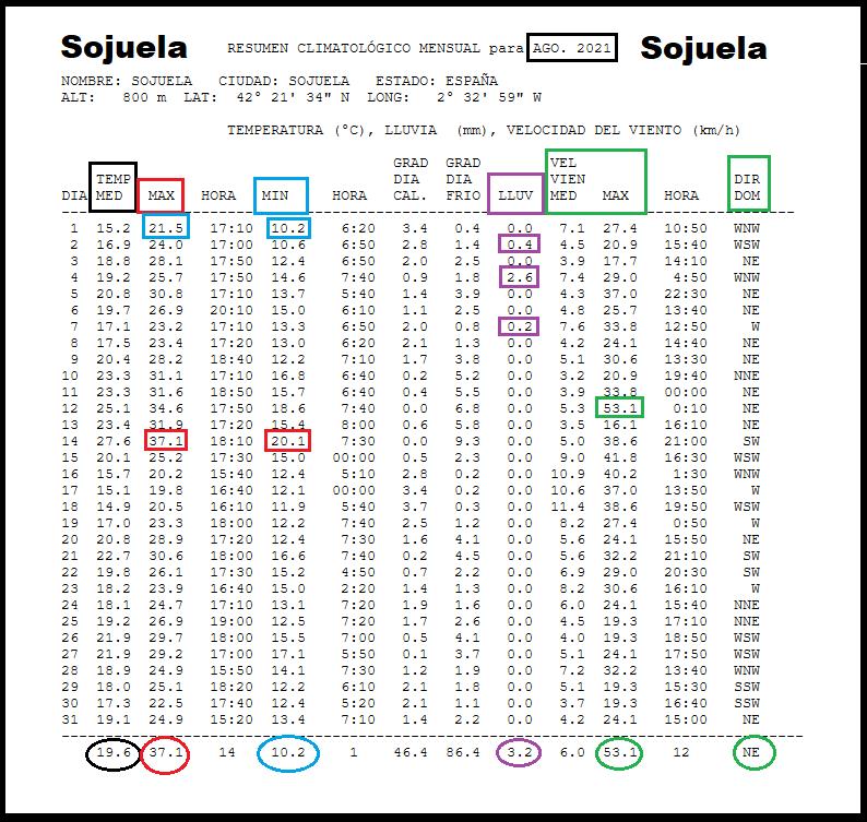 Datos Estación meteorológica Sojuela. Agosto Meteosojuela