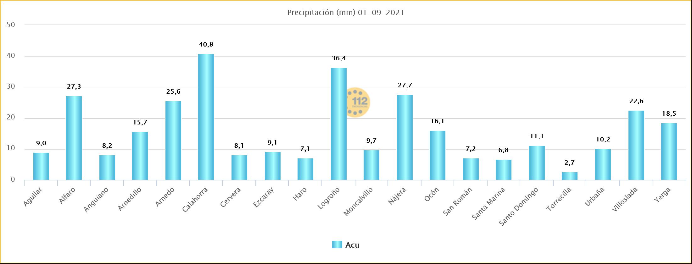 Datos precipitación estaciones de SOS Rioja