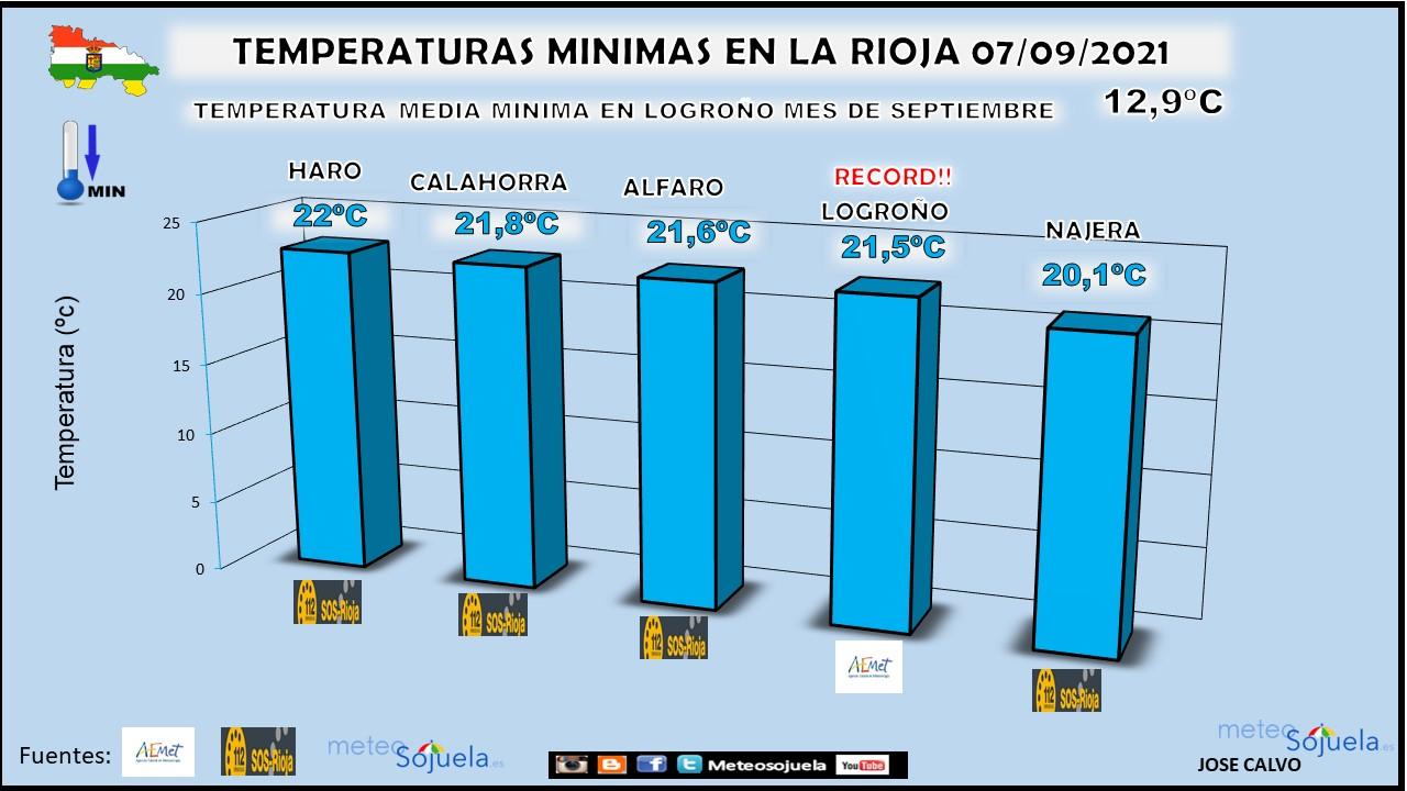 Temperaturas Mínimas 7 de Septiembre. Record. AEMET. Meteosojuela