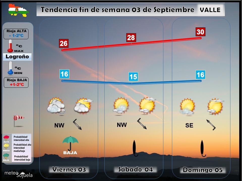 Tendencia del tiempo en La Rioja 03 09 Meteosojuela La Rioja. Jose Calvo