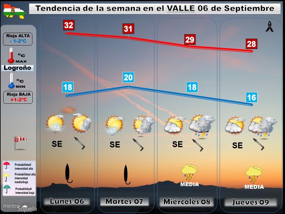 Tendencia del tiempo en La Rioja 06 09 Meteosojuela La Rioja. Jose Calvo