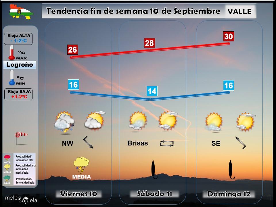 Tendencia del tiempo en La Rioja 1009 Meteosojuela La Rioja. Jose Calvo