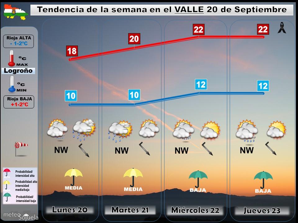 Tendencia del tiempo en La Rioja 20 09 Meteosojuela La Rioja. Jose Calvo