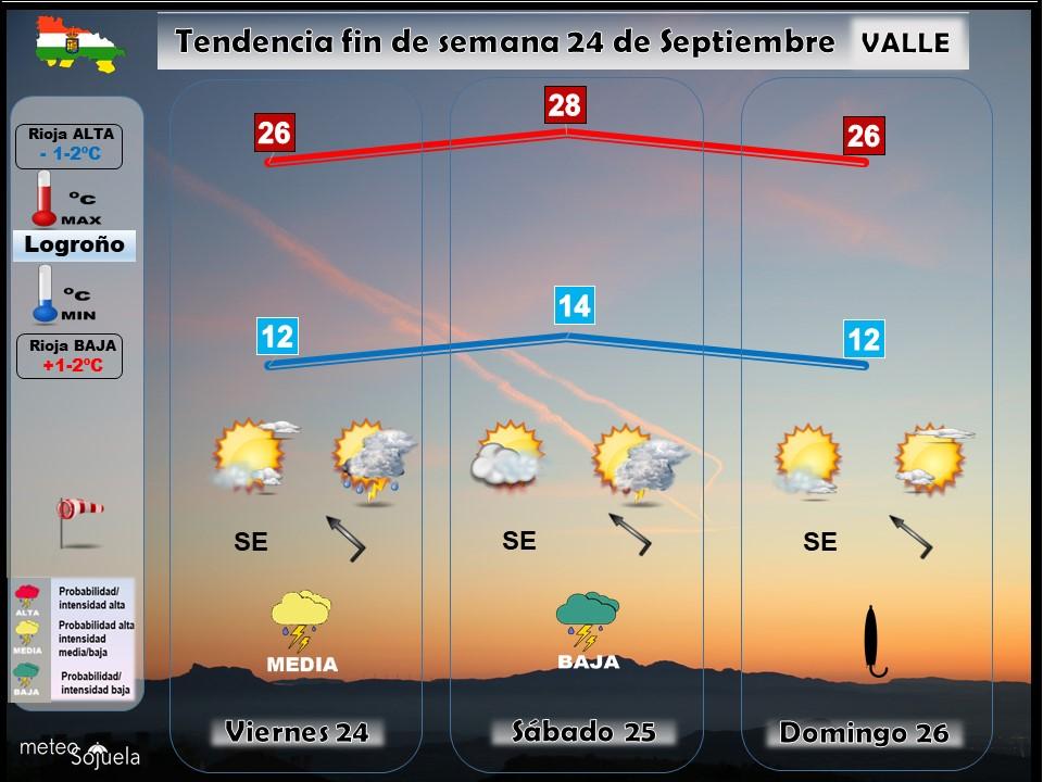Tendencia del tiempo en La Rioja 24 09 Meteosojuela La Rioja. Jose Calvo