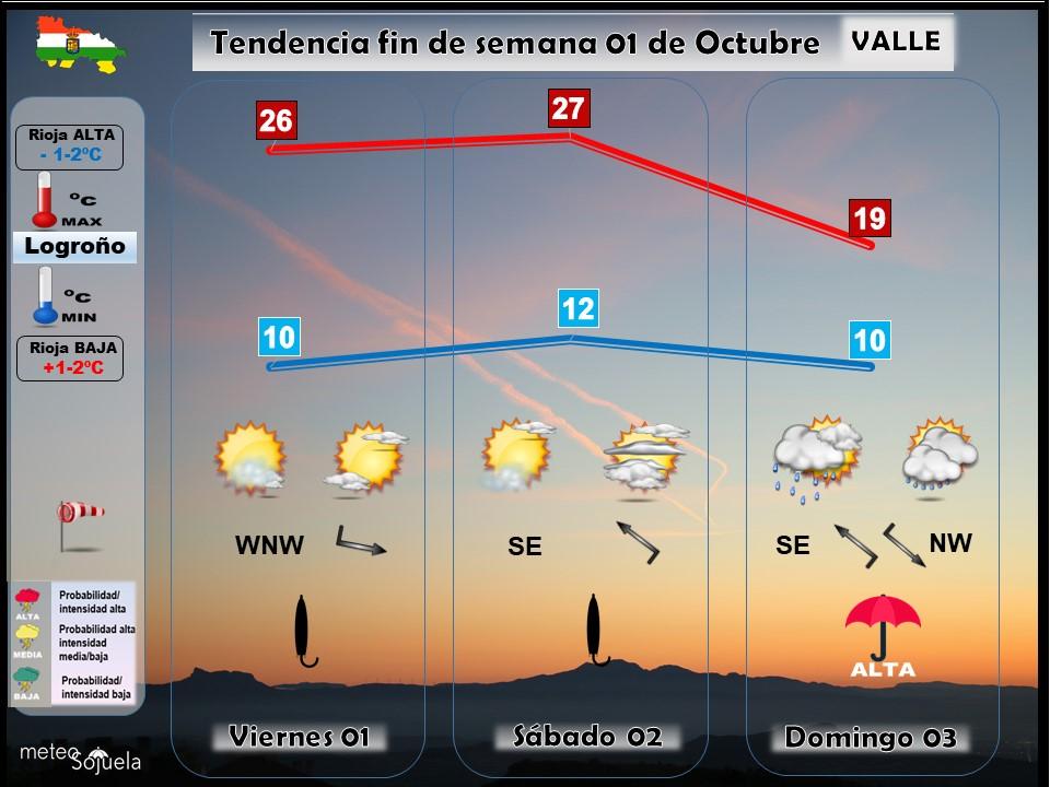 Tendencia del tiempo en La Rioja 0110 Meteosojuela La Rioja. Jose Calvo