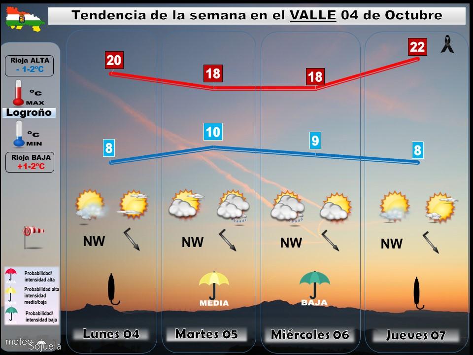 Tendencia del tiempo en La Rioja 04 10 Meteosojuela La Rioja. Jose Calvo